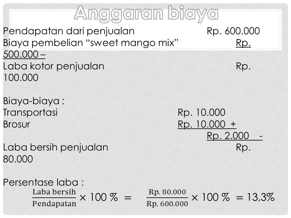 Jenis produkQuantityNama produkHarga (Rp)Total (Rp) Minuman 300Sweet mango mixRp.1666Rp. 500.000 Jenis produk QuantityNama produk Harga jual (Rp) Tota