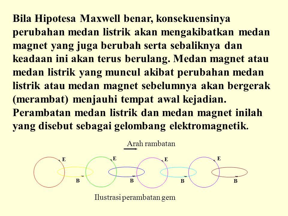 Bila Hipotesa Maxwell benar, konsekuensinya perubahan medan listrik akan mengakibatkan medan magnet yang juga berubah serta sebaliknya dan keadaan ini