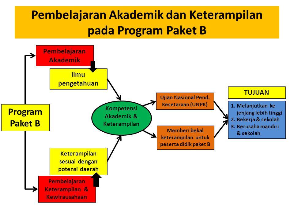 Pembelajaran Akademik dan Keterampilan pada Program Paket B Pembelajaran Akademik Pembelajaran Keterampilan & Kewirausahaan Program Paket B Ilmu pengetahuan Keterampilan sesuai dengan potensi daerah Ujian Nasional Pend.