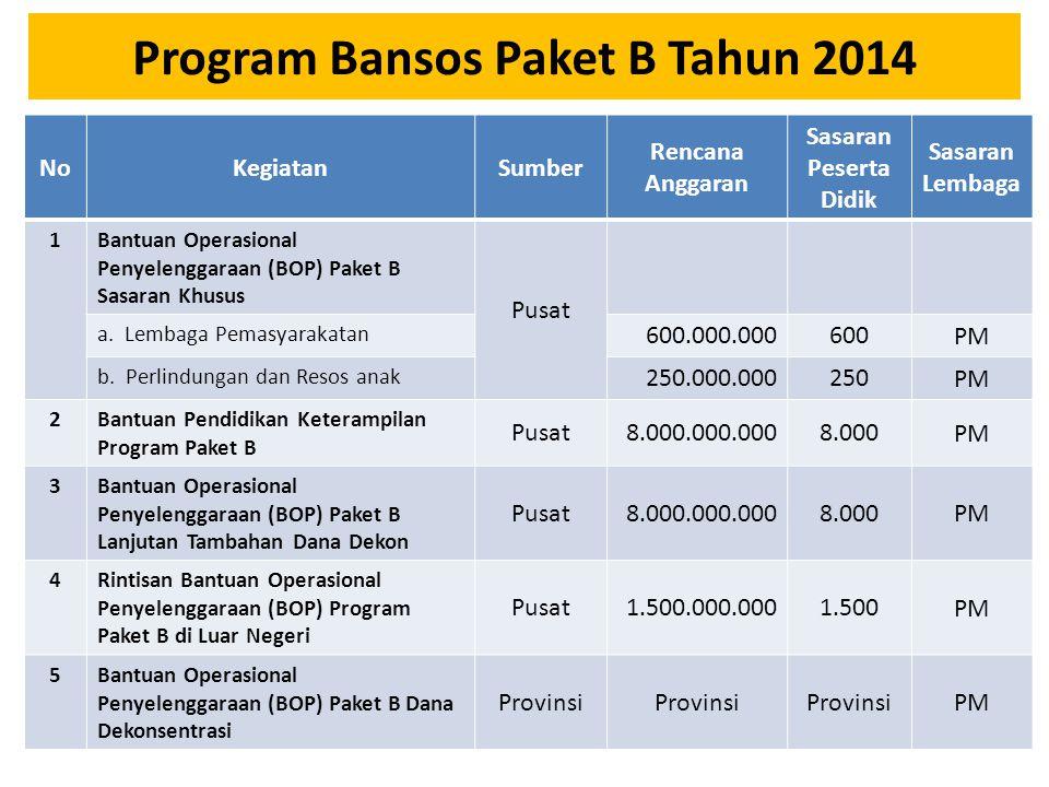 Program Bansos Paket B Tahun 2014 NoKegiatanSumber Rencana Anggaran Sasaran Peserta Didik Sasaran Lembaga 1Bantuan Operasional Penyelenggaraan (BOP) Paket B Sasaran Khusus Pusat a.