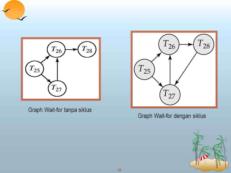 .32 Graph Wait-for tanpa siklus Graph Wait-for dengan siklus