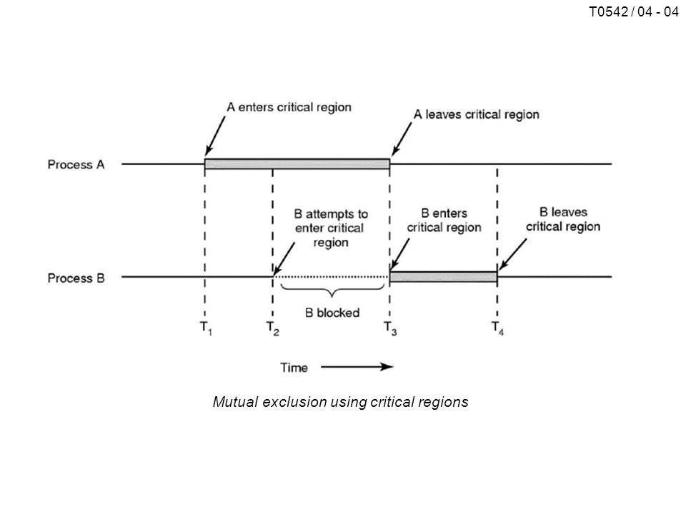 T0542 / 04 - 04 Mutual exclusion using critical regions