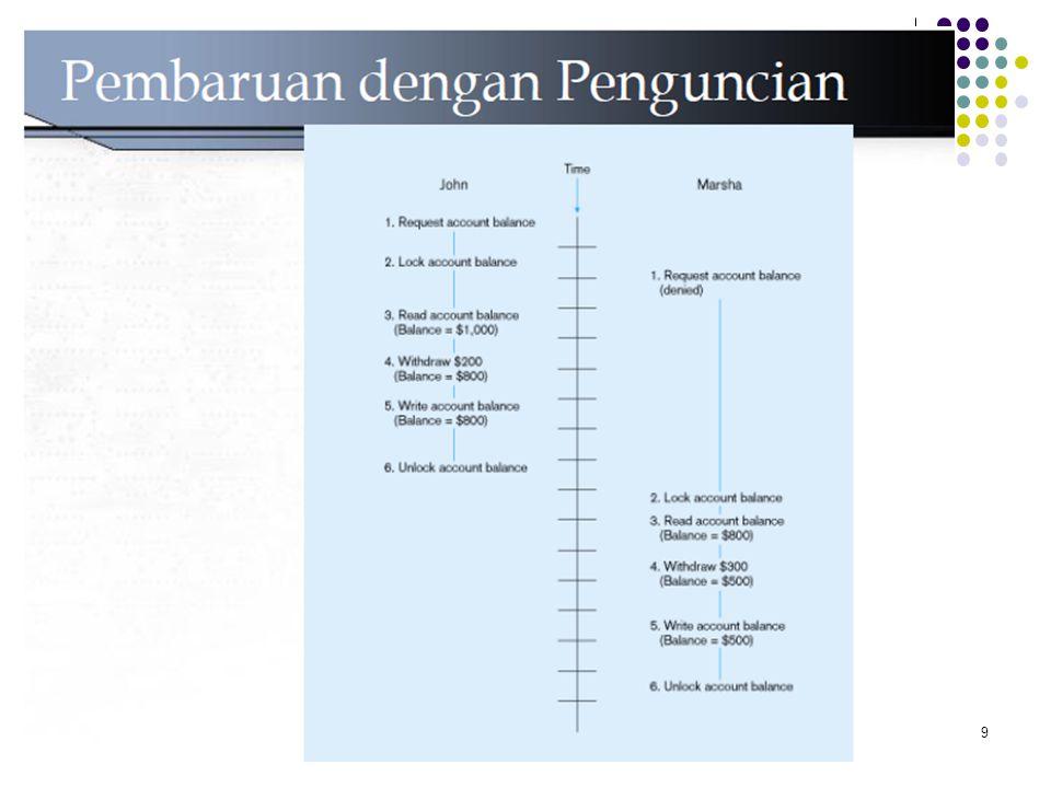 Mekanisme Penguncian Level penguncian: – Basis data – digunakan selama pembaruan basis data – Tabel – digunakan selama pembaharuan seluruhnya – Blok atau page – sangat sering – Record – hanya pada baris yang diminta; lumayan sering digunakan – Field – menyebabkan overhead yang signifikan; tidak praktis 10