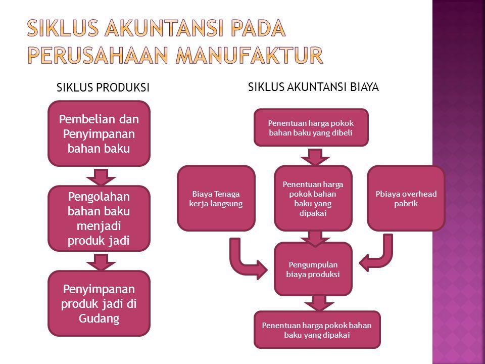 1.Proses pengolahan produk terjadi secara terputus-putus 2.