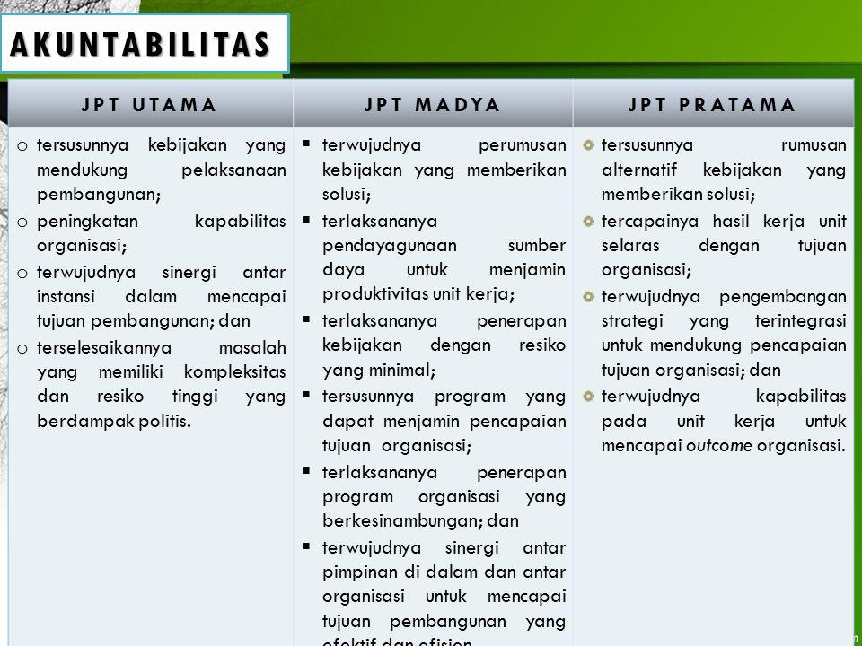 AKUNTABILITAS JPT UTAMAJPT MADYAJPT PRATAMA o tersusunnya kebijakan yang mendukung pelaksanaan pembangunan; o peningkatan kapabilitas organisasi; o te