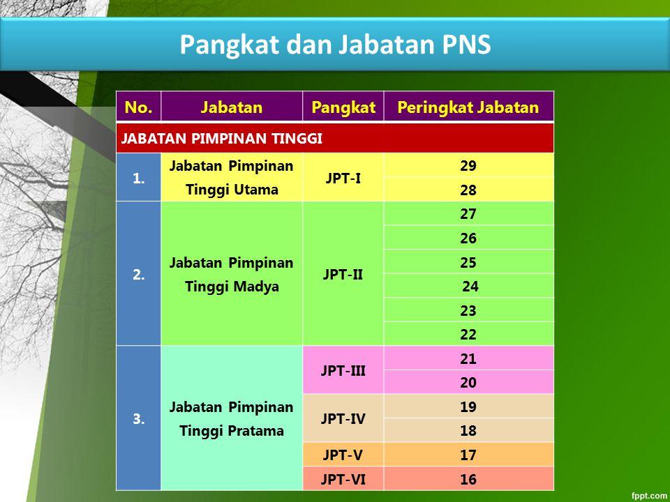 Pangkat dan Jabatan PNS No.JabatanPangkatPeringkat Jabatan JABATAN PIMPINAN TINGGI 1. Jabatan Pimpinan Tinggi Utama JPT-I 29 28 2. Jabatan Pimpinan Ti