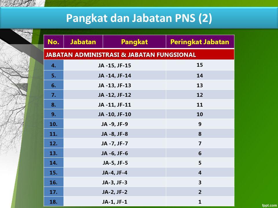 Pangkat dan Jabatan PNS (2) No.JabatanPangkatPeringkat Jabatan JABATAN ADMINISTRASI & JABATAN FUNGSIONAL 4.JA -15, JF-15 15 5.JA -14, JF-14 14 6.JA -1