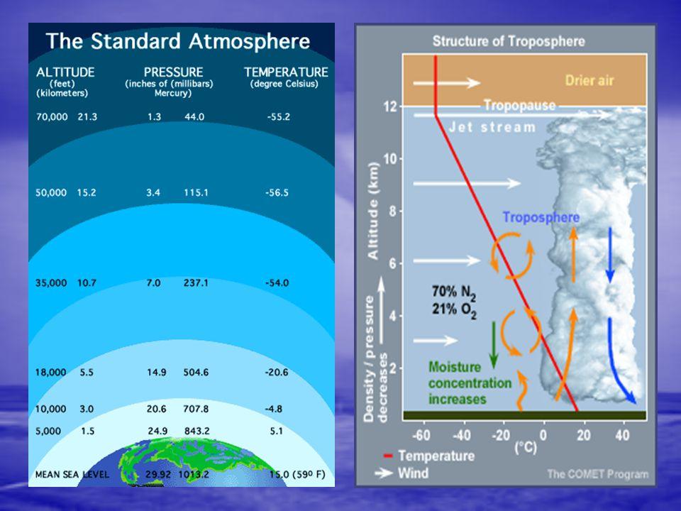 STRUKTUR ATMOSFER Troposfer : Pada lapisan inilah segala aktifitas cuaca dapat terbentuk seperti awan, angin, hujan. Ketebalan lalapisan ini sekitar 2