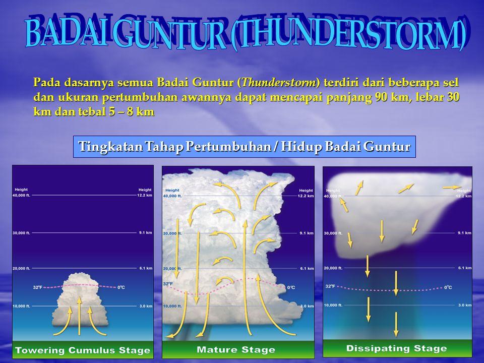 SISTEM Energi Kinetik (Kilo Watt / Jam) Gust Dust Devil TornadoThunderstorm Bom Atom (Nagasaki) Hurricane Bom Hidrogen 10 o 10 10 4 10 6 10 7 10 10 Pe