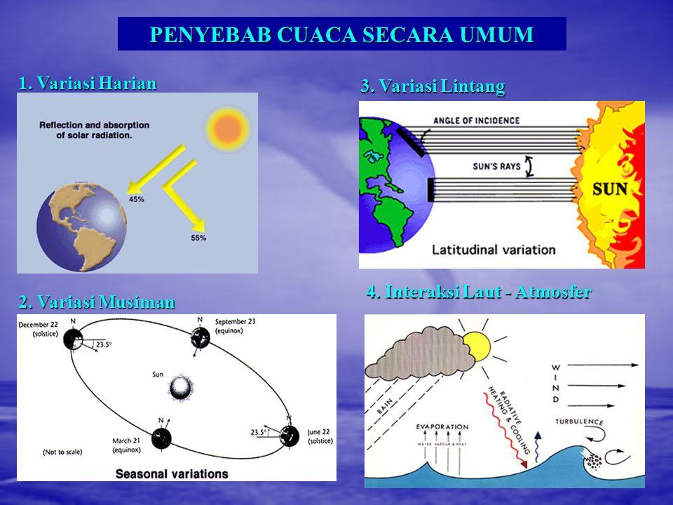 SISTEM Energi Kinetik (Kilo Watt / Jam) Gust Dust Devil TornadoThunderstorm Bom Atom (Nagasaki) Hurricane Bom Hidrogen 10 o 10 10 4 10 6 10 7 10 10 Perbandingan Energi Kinetik dari Energi Guntur