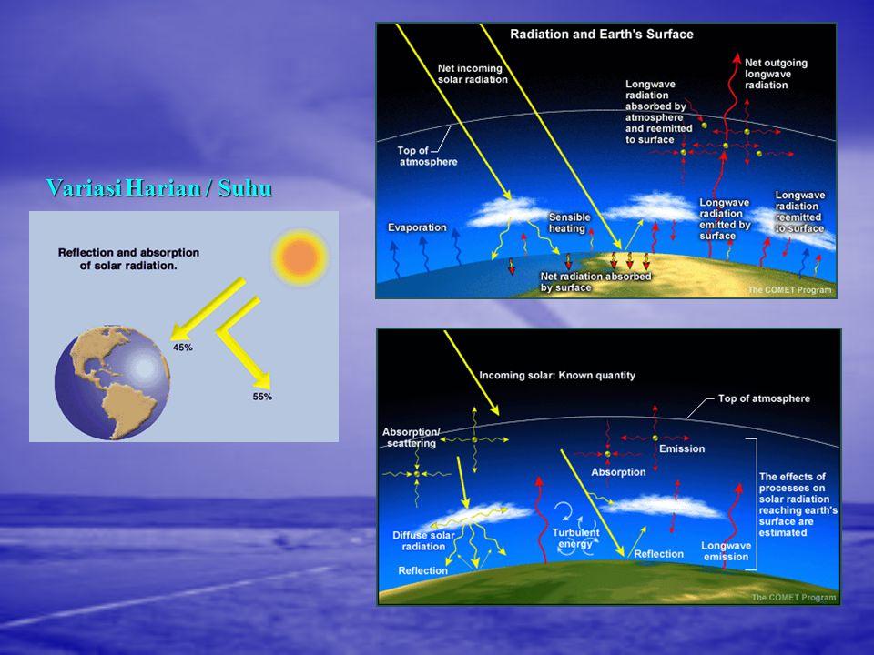 2. Variasi Musiman 3. Variasi Lintang 1. Variasi Harian PENYEBAB CUACA SECARA UMUM 4. Interaksi Laut - Atmosfer