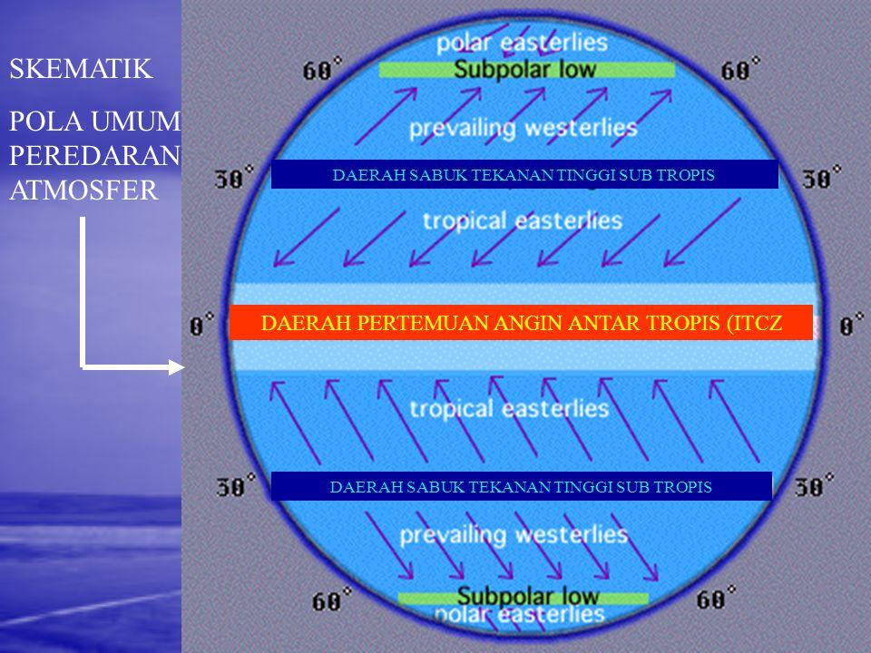 Variasi Topografi dan Interaksi Laut - Atmosfer 1.Luas dan dalamnya perairan meminimalisasi perubahan temperatur, sebaliknya semakin besar daratan per