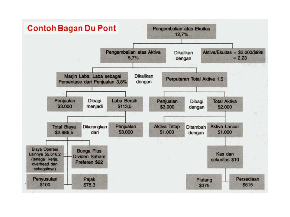 Contoh Bagan Du Pont