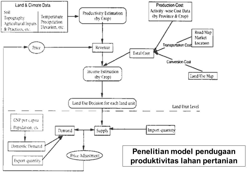 Penelitian model pendugaan produktivitas lahan pertanian