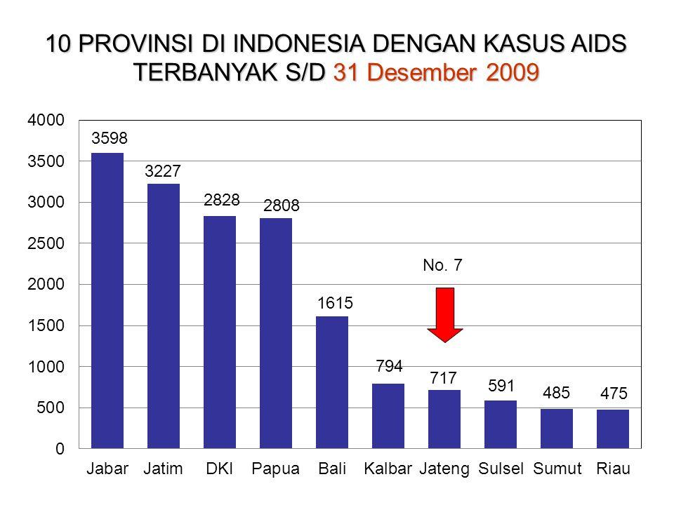 10 PROVINSI DI INDONESIA DENGAN KASUS AIDS TERBANYAK S/D 31 Desember 2009 No. 7