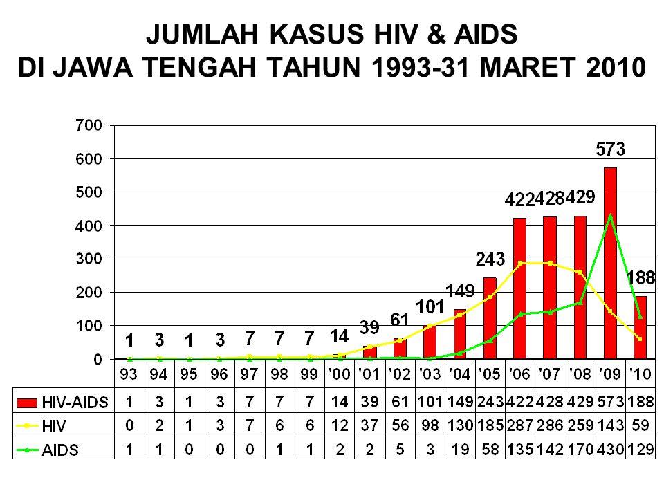 JUMLAH KASUS HIV & AIDS DI JAWA TENGAH TAHUN 1993-31 MARET 2010