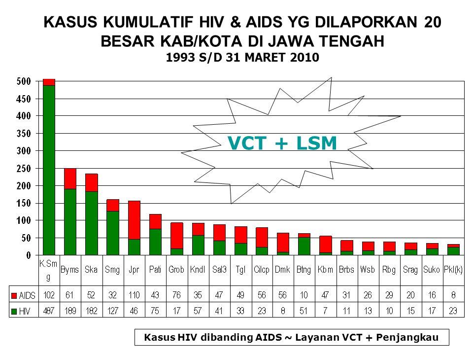 KASUS KUMULATIF HIV & AIDS YG DILAPORKAN 20 BESAR KAB/KOTA DI JAWA TENGAH 1993 S/D 31 MARET 2010 Kasus HIV dibanding AIDS ~ Layanan VCT + Penjangkau VCT + LSM