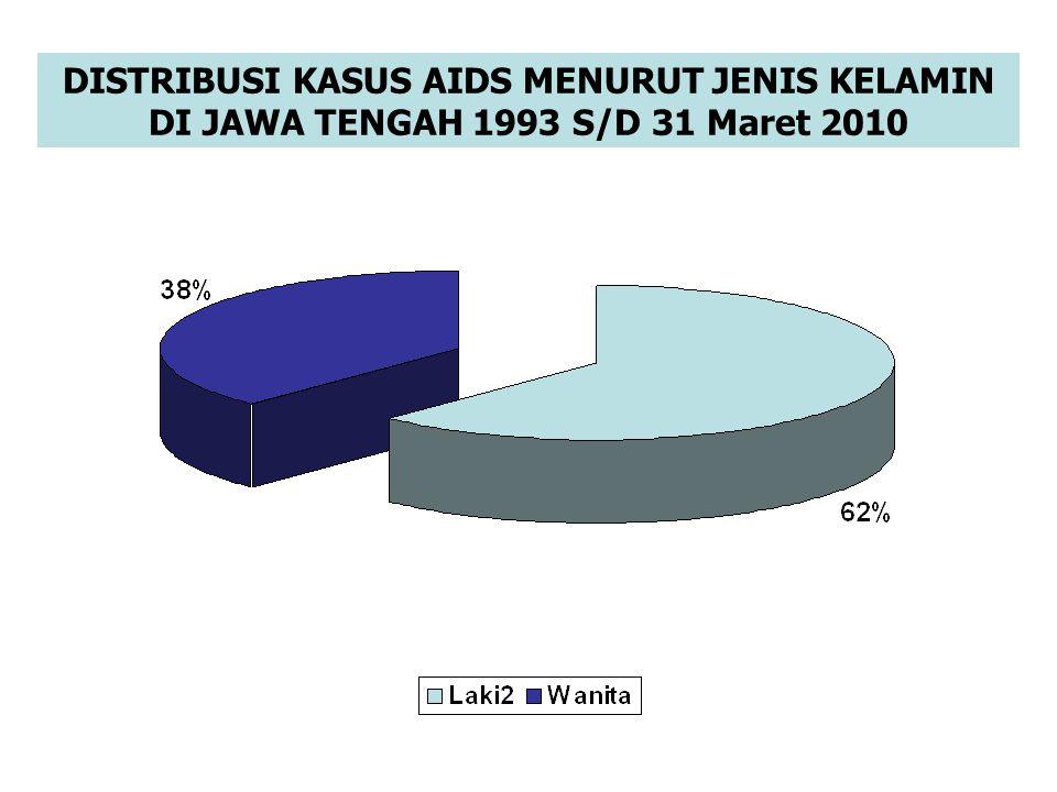 DISTRIBUSI KASUS AIDS MENURUT JENIS KELAMIN DI JAWA TENGAH 1993 S/D 31 Maret 2010