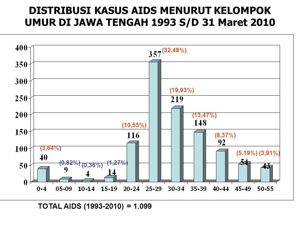 DISTRIBUSI KASUS AIDS MENURUT KELOMPOK UMUR DI JAWA TENGAH 1993 S/D 31 Maret 2010 TOTAL AIDS (1993-2010) = 1.099 (3,64%) (0,82%) (0,36%) (1,27%) (10,55%) (32,48%) (19,93%) (13,47%) (8,37%) (5,19%)(3,91%)