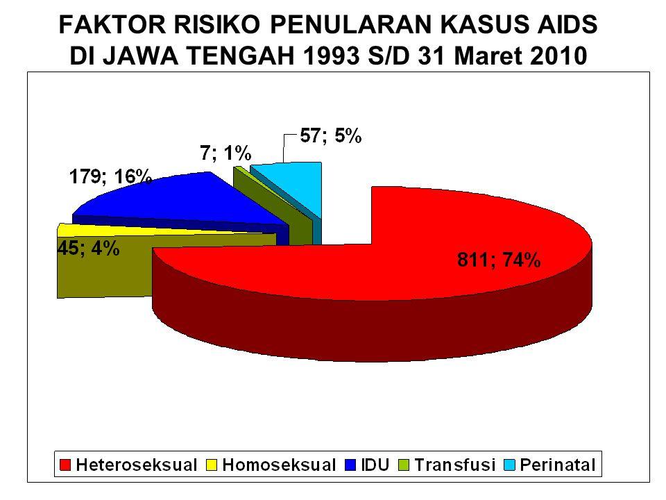FAKTOR RISIKO PENULARAN KASUS AIDS DI JAWA TENGAH 1993 S/D 31 Maret 2010