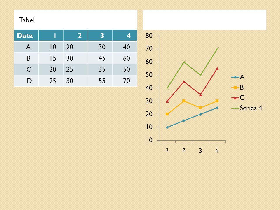 Tabel Data 1 2 3 4 A 1020 30 40 B 1530 45 60 C 2025 35 50 D 2530 55 70