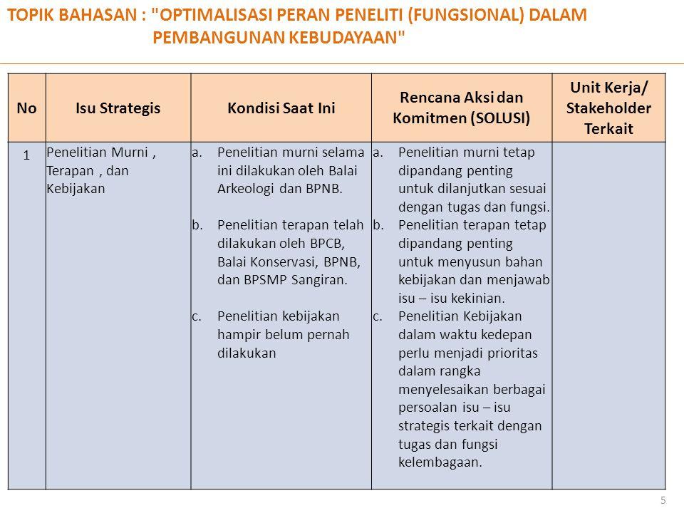 TOPIK BAHASAN : OPTIMALISASI PERAN PENELITI (FUNGSIONAL) DALAM PEMBANGUNAN KEBUDAYAAN 5 NoNoIsu StrategisKondisi Saat Ini Rencana Aksi dan Komitmen (SOLUSI) Unit Kerja/ Stakeholder Terkait 1 Penelitian Murni, Terapan, dan Kebijakan a.Penelitian murni selama ini dilakukan oleh Balai Arkeologi dan BPNB.