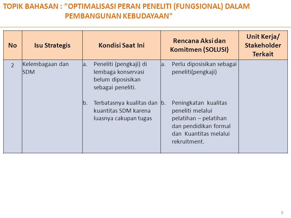 TOPIK BAHASAN : OPTIMALISASI PERAN PENELITI (FUNGSIONAL) DALAM PEMBANGUNAN KEBUDAYAAN 6 NoNoIsu StrategisKondisi Saat Ini Rencana Aksi dan Komitmen (SOLUSI) Unit Kerja/ Stakeholder Terkait 2 Kelembagaan dan SDM a.Peneliti (pengkaji) di lembaga konservasi belum diposisikan sebagai peneliti.