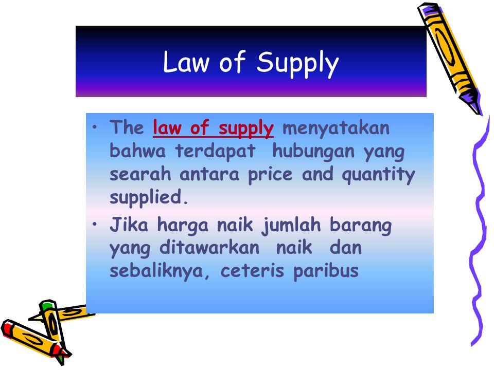 Supply Schedul