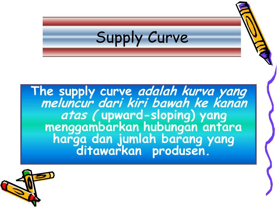 Supply Curve The supply curve adalah kurva yang meluncur dari kiri bawah ke kanan atas ( upward-sloping) yang menggambarkan hubungan antara harga dan jumlah barang yang ditawarkan produsen.