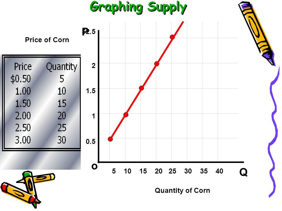 Supply function Q = a + b P, dimana Q = quantity supplied P = Price a = constanta, a >, =, < 0 b = gradien (kemiringan garis), b > 0 –SEHINGGA : Q = a + b P P = a/b + 1/b Q Slope = ∆P/ ΔQ
