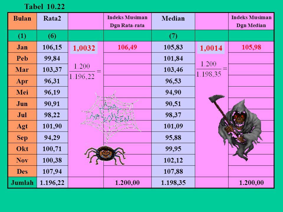 BulanRata2 Indeks Musiman Dgn Rata-rata Median Indeks Musiman Dgn Median (1)(6)(7) Jan106,15106,49105,83105,98 Peb99,84101,84 Mar103,37103,46 Apr96,3196,53 Mei96,1994,90 Jun90,9190,51 Jul98,2298,37 Agt101,90101,09 Sep94,2995,88 Okt100,7199,95 Nov100,38102,12 Des107,94107,88 Jumlah1.196,221.200,001.198,351.200,00 1,00321,0014 Tabel 10.22