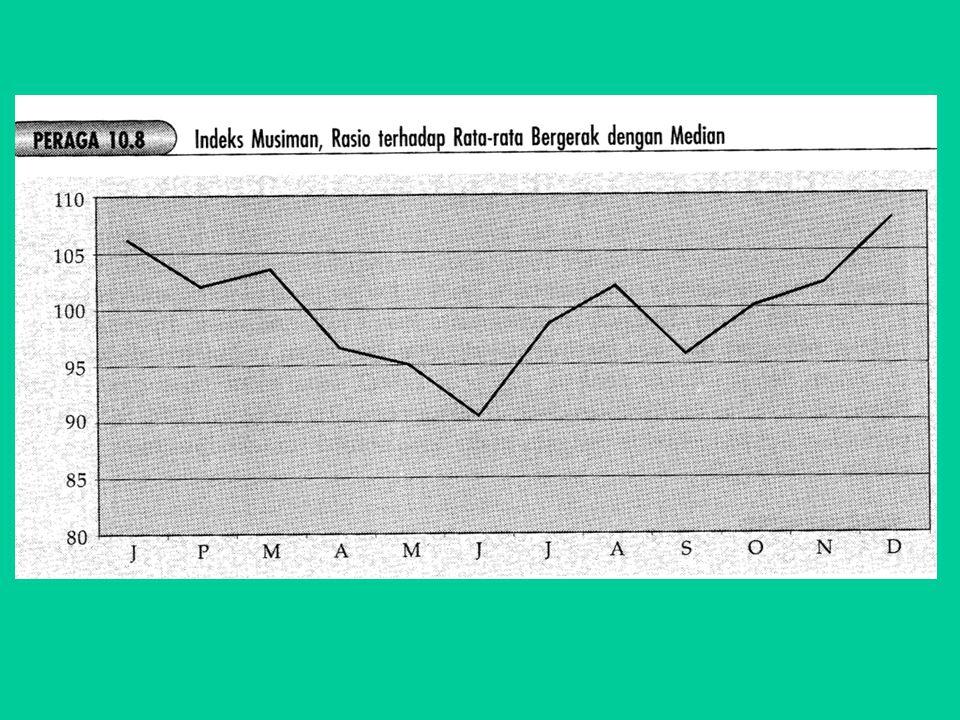 MENGHILANGKAN PENGARUH MUSIMAN DAN TREND Apabila kita ingin menghilangkan pengaruh musiman terhadap data berkala, maka setiap nilai (data asli) bulanan dari tahun ke tahun harus dibagi dengan indeks musiman.