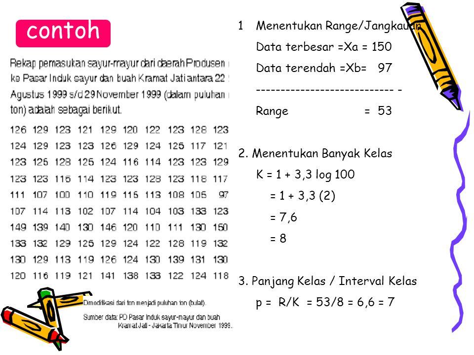 contoh 1Menentukan Range/Jangkauan Data terbesar =Xa = 150 Data terendah =Xb= 97 ---------------------------- - Range = 53 2. Menentukan Banyak Kelas