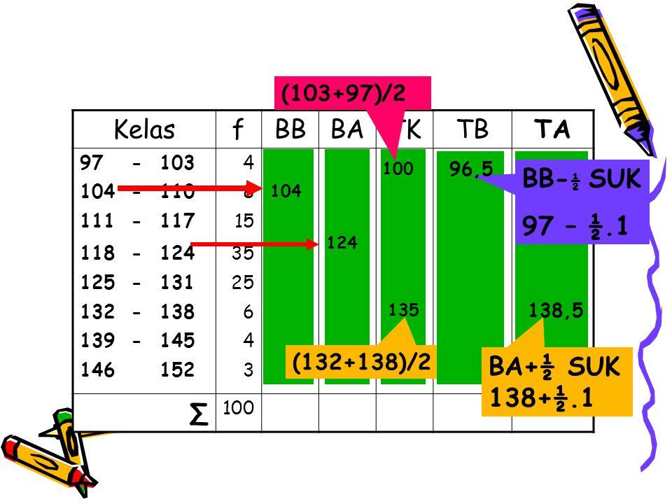 KelasfBBBATKTBTA 97-10349710310096,5103,5 104-1108104110107103,5110,5 111-11715111117114110,5117,5 118-12435118124121117,5124,5 125-13125125131128124,