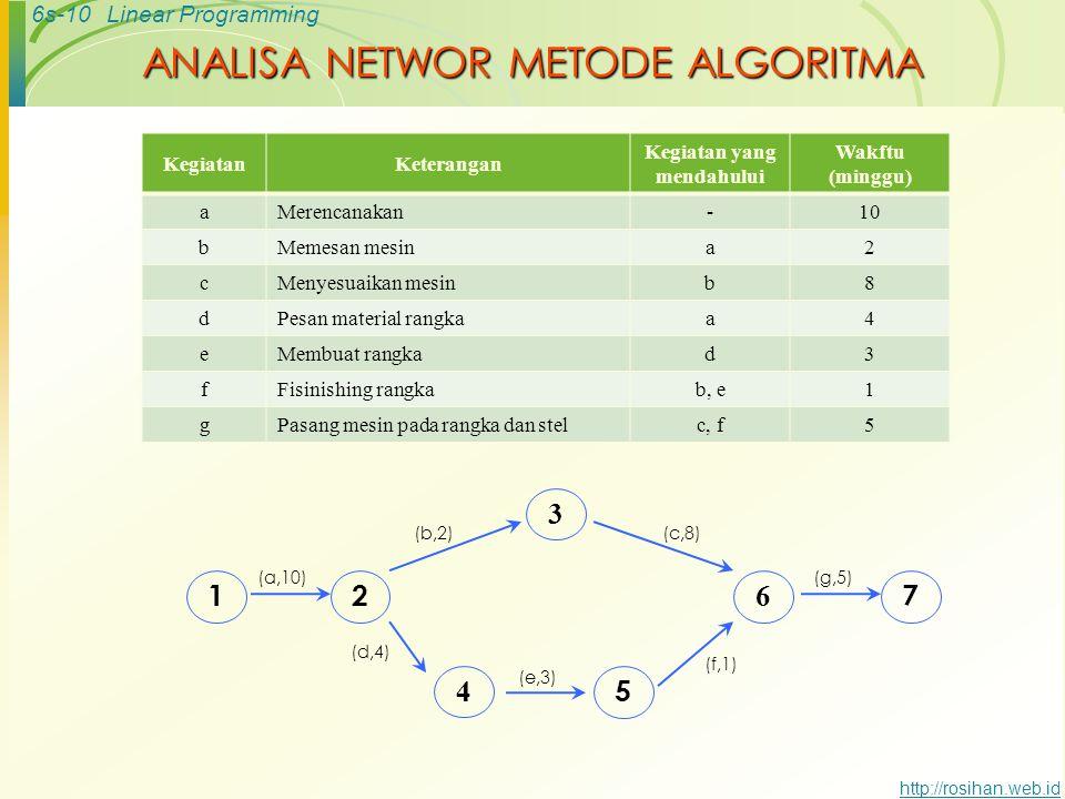 6s-9Linear Programming http://rosihan.web.id Istilah Dlm Analisa Network a) Earlies Start Time (ES) waktu tercepat untuk bisa MEMULAI kegiatan dgn wak