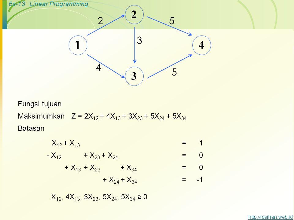 6s-12Linear Programming http://rosihan.web.id ANALISA NETWORK METODE LINEAR PROGRAMMING Formulasi  Maksimumkan Z =  Batasan 1. 2. 3. jalur terpanjan