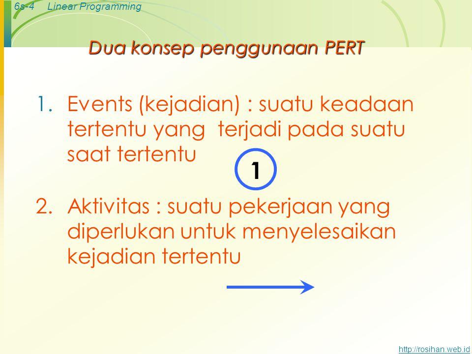 6s-3Linear Programming http://rosihan.web.idPERT didefinisikan sebagai suatu metode untuk menjadwal dan menganggarkan sumber-sumber daya untuk menyele