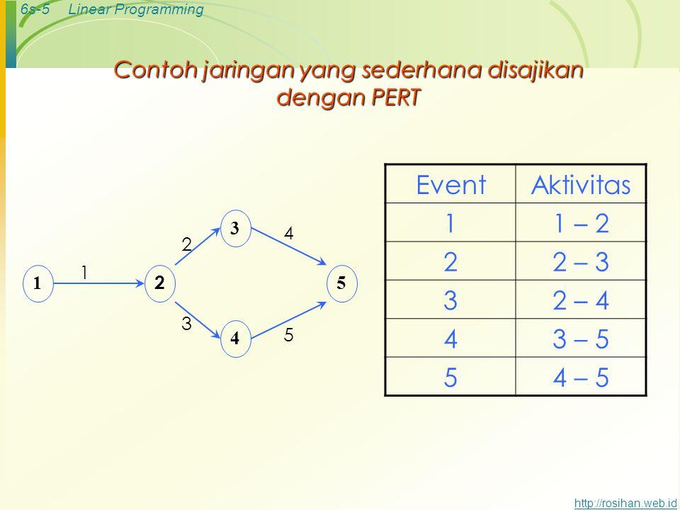 6s-4Linear Programming http://rosihan.web.id Dua konsep penggunaan PERT 1.Events (kejadian) : suatu keadaan tertentu yang terjadi pada suatu saat tert