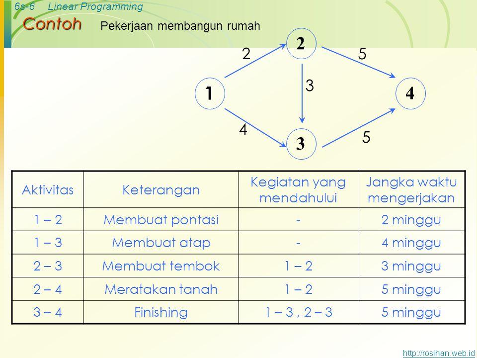6s-5Linear Programming http://rosihan.web.id Contoh jaringan yang sederhana disajikan dengan PERT EventAktivitas 11 – 2 22 – 3 32 – 4 43 – 5 54 – 5 2