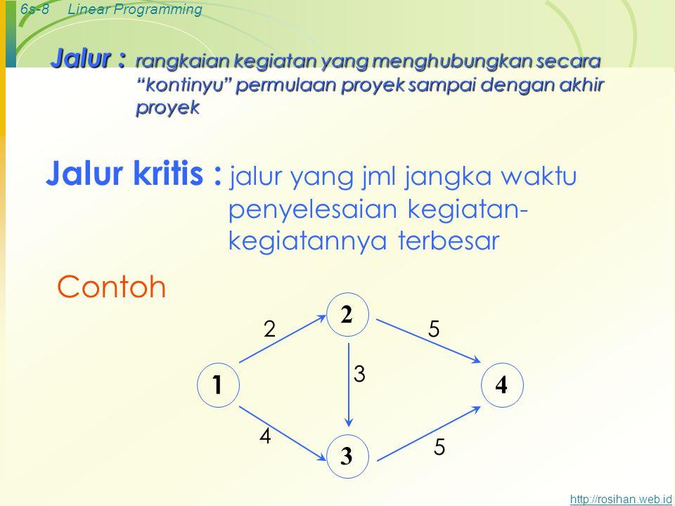 6s-7Linear Programming http://rosihan.web.id Hal yang perlu diperhatikan  Sebelum semua kegiatan dimulai, semua kegiatan yang mendahuluinya harus sel