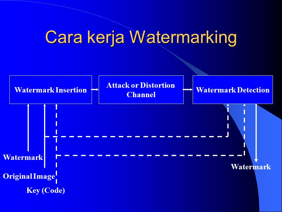 Cara kerja Watermarking Watermark Insertion Attack or Distortion Channel Watermark Detection Watermark Original Image Key (Code) Watermark
