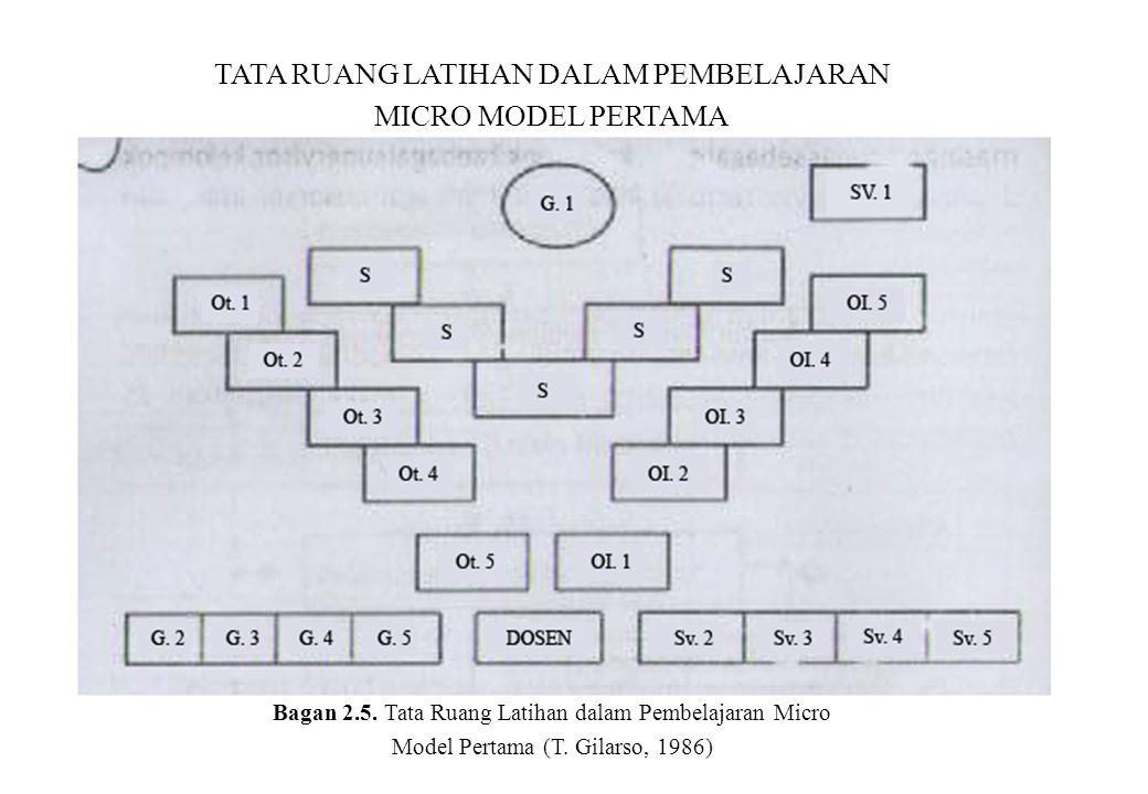 TATA RUANG LATIHAN DALAM PEMBELAJARAN MICRO MODEL PERTAMA Bagan 2.5. Tata Ruang Latihan dalam Pembelajaran Micro Model Pertama (T. Gilarso, 1986)