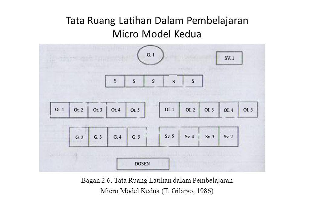 Tata Ruang Latihan Dalam Pembelajaran Micro Model Kedua Bagan 2.6. Tata Ruang Latihan dalam Pembelajaran Micro Model Kedua (T. Gilarso, 1986)