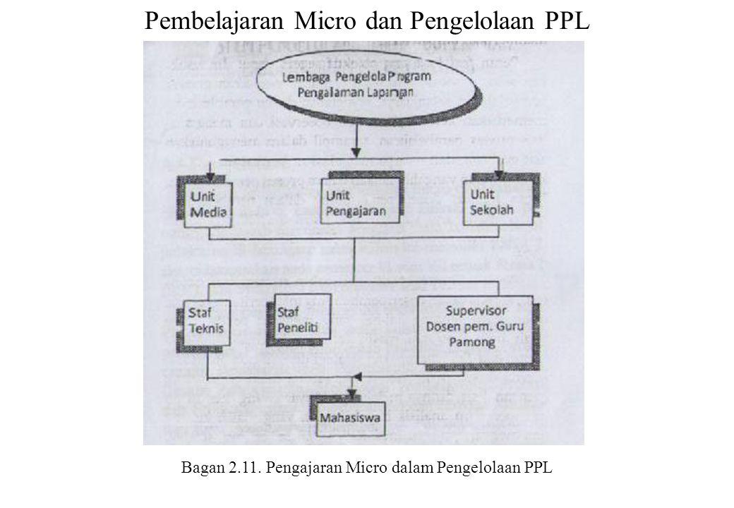 Pembelajaran Micro dan Pengelolaan PPL Bagan 2.11. Pengajaran Micro dalam Pengelolaan PPL
