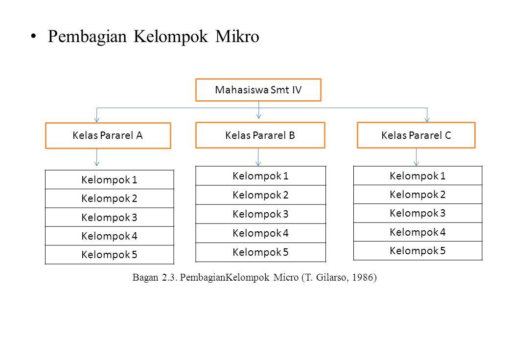 Pembagian Kelompok Mikro Bagan 2.3. PembagianKelompok Micro (T. Gilarso, 1986) Kelompok 1 Kelompok 2 Kelompok 3 Kelompok 4 Kelompok 5 Mahasiswa Smt IV