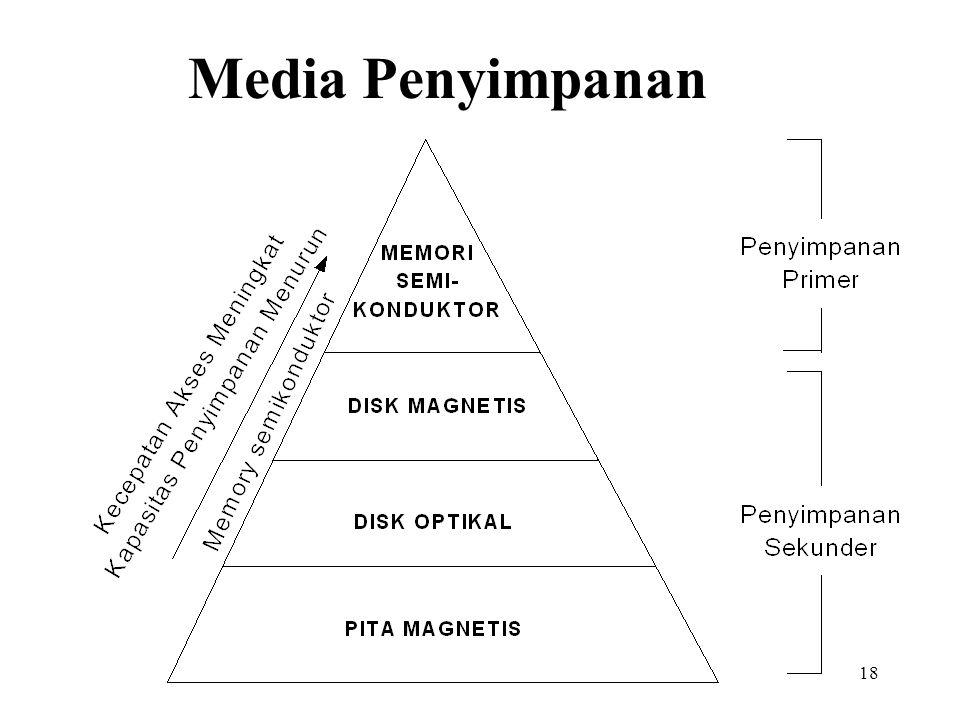 18 Media Penyimpanan