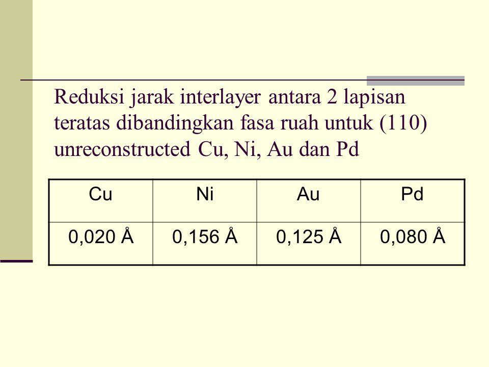 Reduksi jarak interlayer antara 2 lapisan teratas dibandingkan fasa ruah untuk (110) unreconstructed Cu, Ni, Au dan Pd CuNiAuPd 0,020 Å0,156 Å0,125 Å0,080 Å