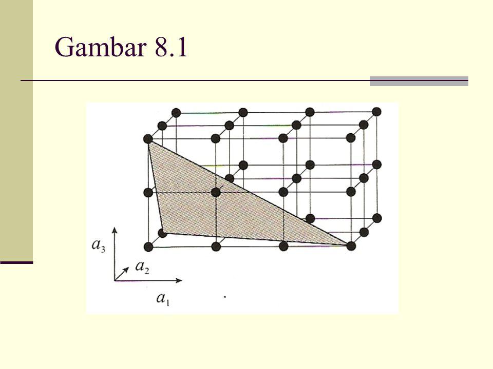 Notasi {hkl} digunakan untuk menunjukkan bidang (hkl) dan semua bidang ekivalen yang simetris Dalam kristal kubus misalnya (100), (010) dan (001) semuanya ekivalen dan ditulis {100} Kristal heksagonal close packed biasanya dituliskan dengan 4 vektor kisi/lattice sehingga indeks Millernya 4 (h k i l) dimana indeks ke-4 didefinisikan i = -(h + k) Dalam surface science, permukaan dengan indeks rendah biasanya cukup menarik perhatian Pada gambar berikut 3 diperlihatkan contoh permukaan indeks rendah (low index surface) untuk kisi fcc