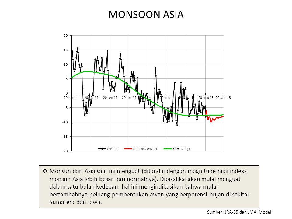 MONSOON ASIA  Monsun dari Asia saat ini menguat (ditandai dengan magnitude nilai indeks monsun Asia lebih besar dari normalnya). Diprediksi akan mula