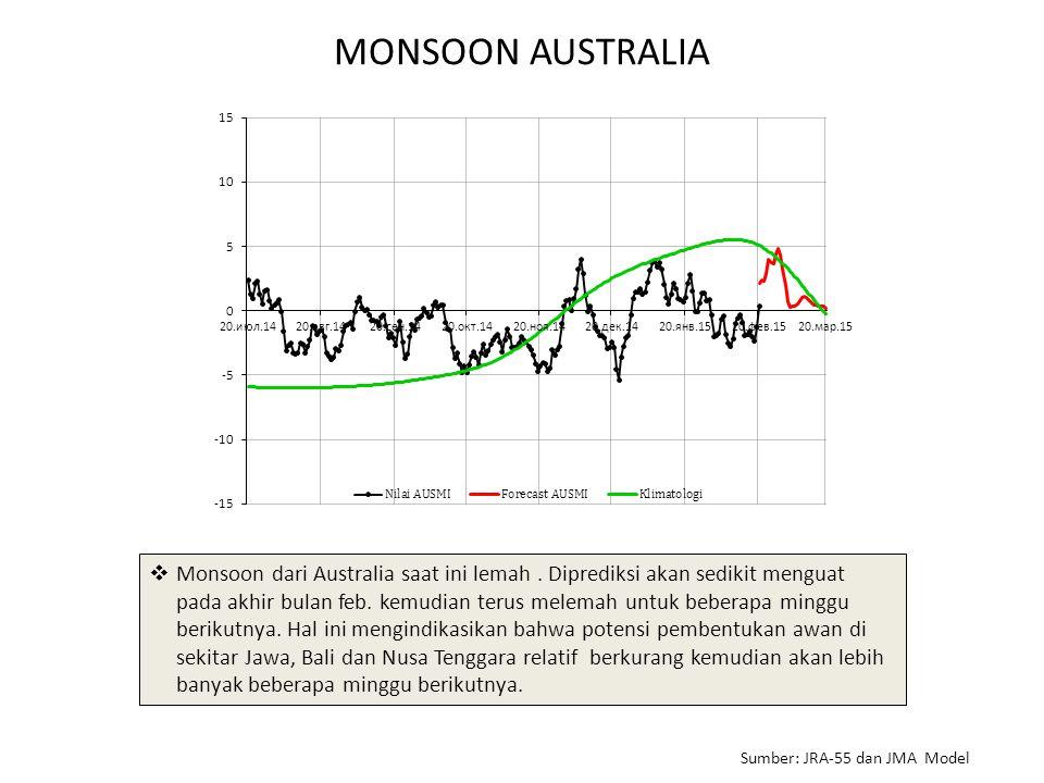 MONSOON AUSTRALIA  Monsoon dari Australia saat ini lemah. Diprediksi akan sedikit menguat pada akhir bulan feb. kemudian terus melemah untuk beberapa